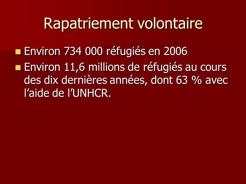 Rapatriement volontaire Environ 734 000 réfugiés en 2006 Environ 734 000 réfugiés en 2006 Environ 11,6 millions de réfugiés au cours des dix dernières