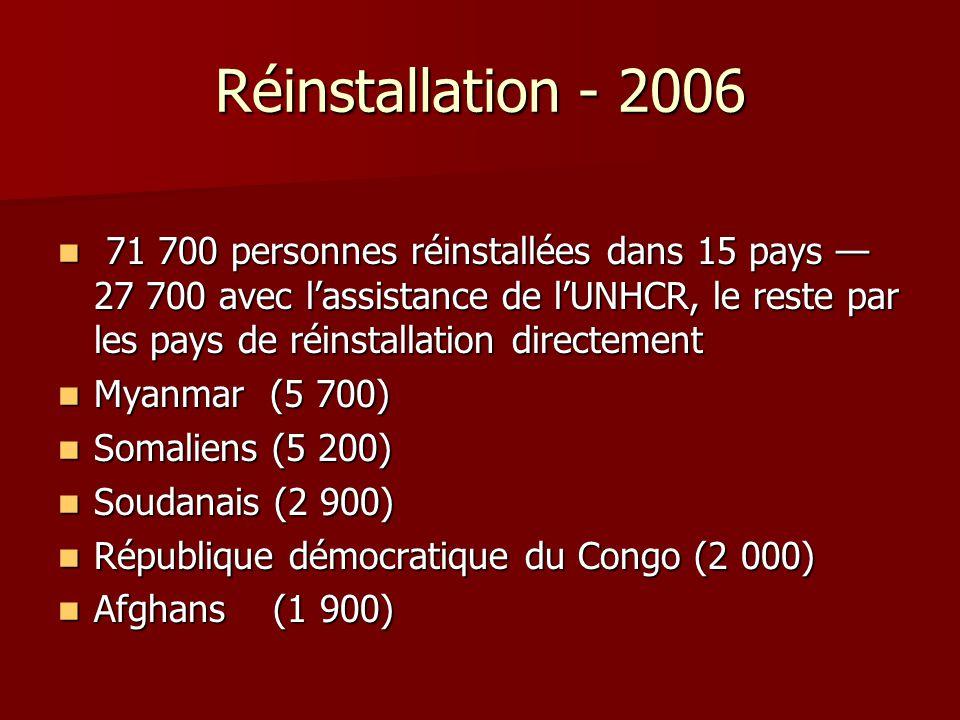 Réinstallation - 2006 71 700 personnes réinstallées dans 15 pays 27 700 avec lassistance de lUNHCR, le reste par les pays de réinstallation directemen