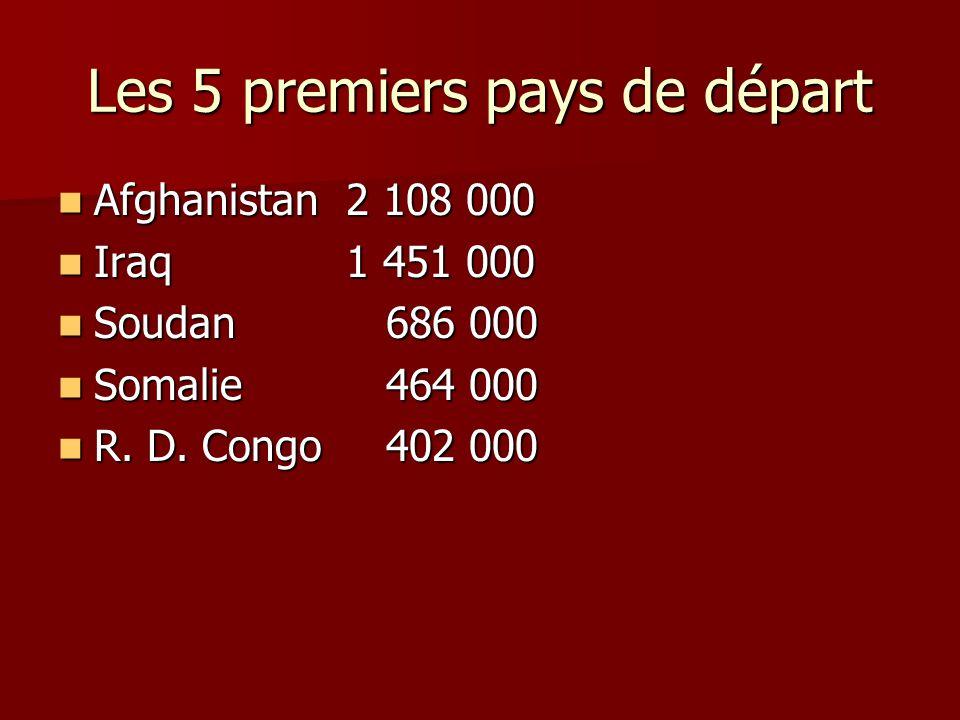 Les 5 premiers pays de départ Afghanistan 2 108 000 Afghanistan 2 108 000 Iraq 1 451 000 Iraq 1 451 000 Soudan 686 000 Soudan 686 000 Somalie 464 000