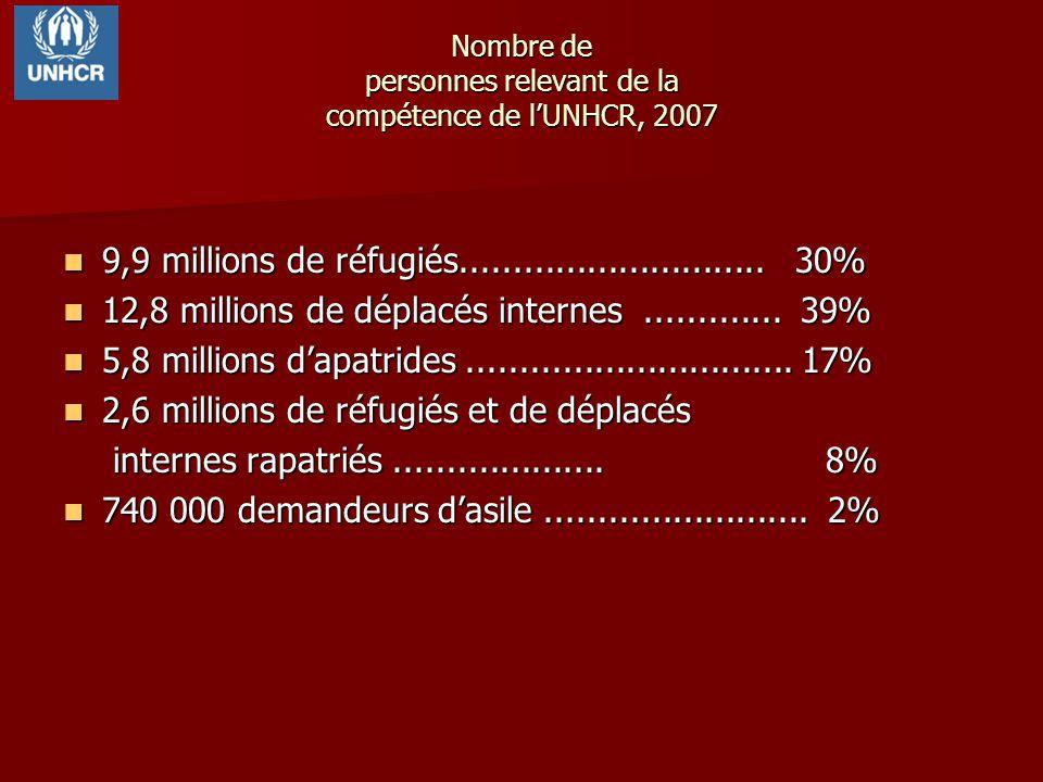 Nombre de personnes relevant de la compétence de lUNHCR, 2007 9,9 millions de réfugiés............................. 30% 9,9 millions de réfugiés......