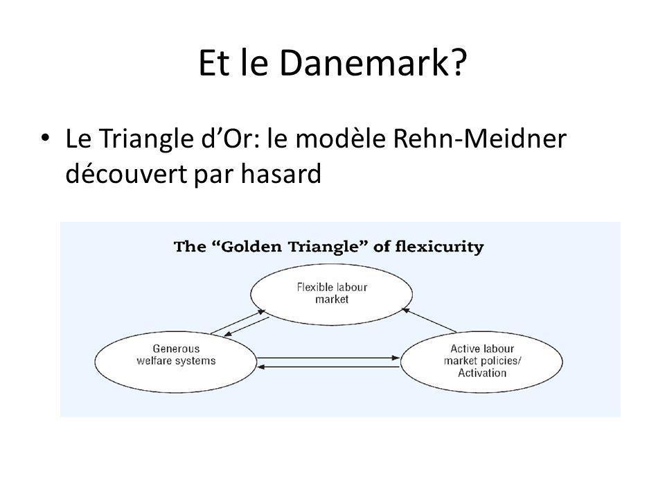 Et le Danemark? Le Triangle dOr: le modèle Rehn-Meidner découvert par hasard
