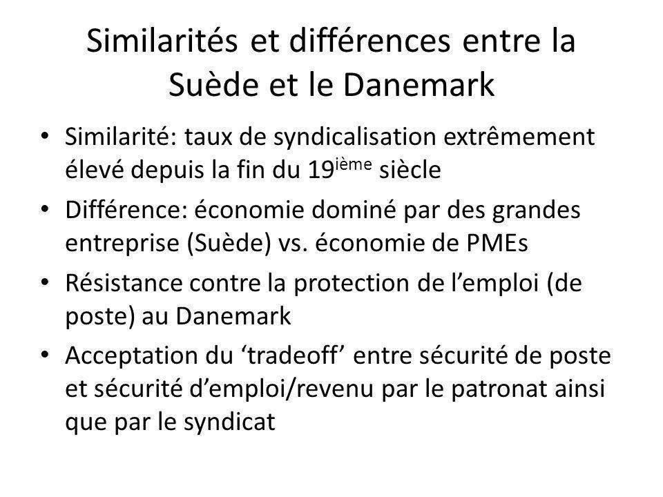 Similarités et différences entre la Suède et le Danemark Similarité: taux de syndicalisation extrêmement élevé depuis la fin du 19 ième siècle Différence: économie dominé par des grandes entreprise (Suède) vs.