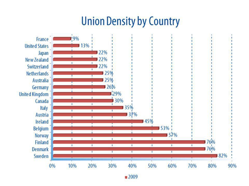 Dataset: Trade Union Density Time 199920002001200220032004200520062007200820092010 Country Australia 24.924.524.222.922.721.9 19.818.2 19.018.0 Austria 37.436.635.735.234.434.133.331.029.929.128.628.1 Belgium 50.949.549.650.951.953.152.954.152.951.952.0..