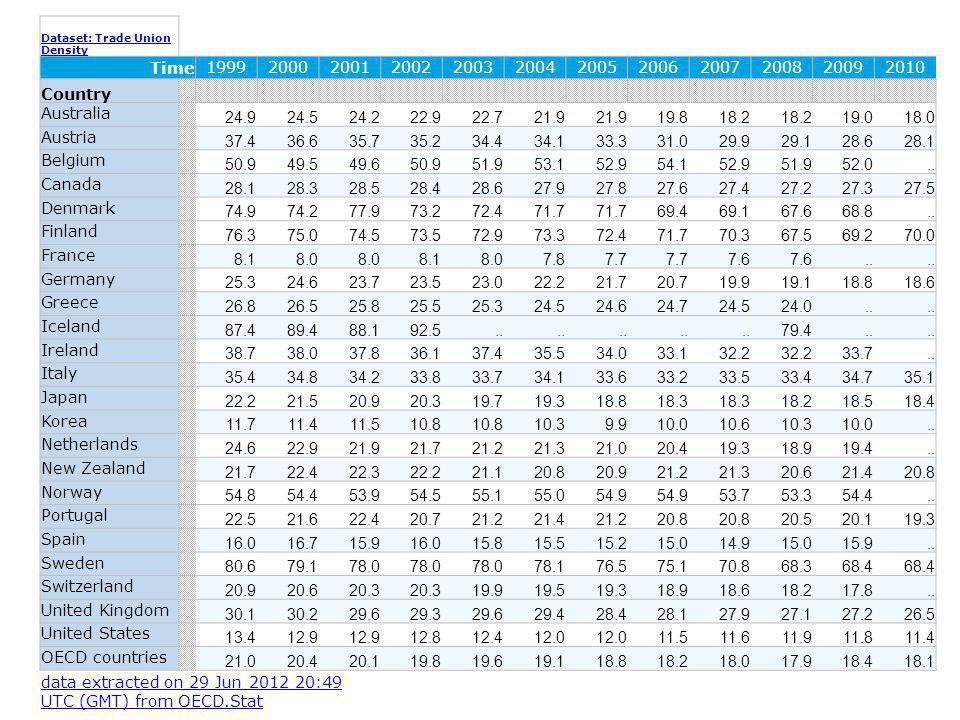 Question: Pourquoi le taux de syndicalisation est-il si élevé en Scandinavie.