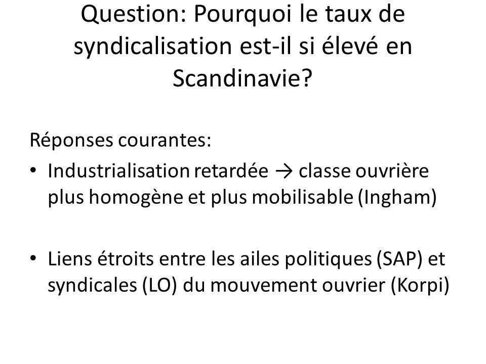 Un autre aspect Le problème du free rider Solution: les incitatifs spécifiques Le système de Ghent comme incitatif spécifique