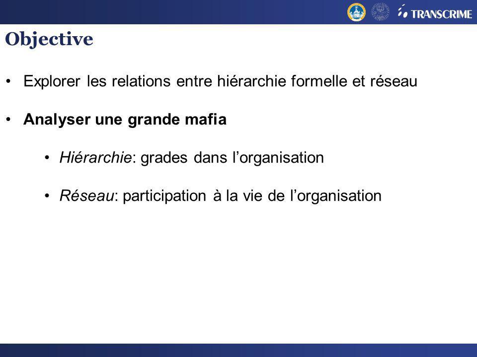 Objective Explorer les relations entre hiérarchie formelle et réseau Analyser une grande mafia Hiérarchie: grades dans lorganisation Réseau: participa