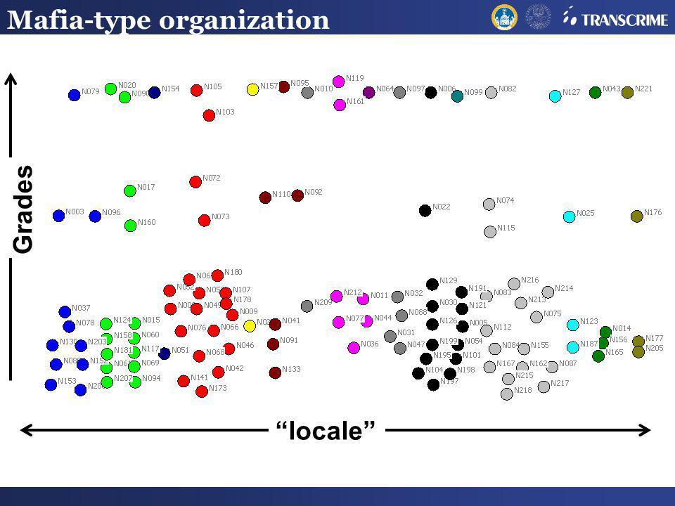 Mafia-type organization Grades locale