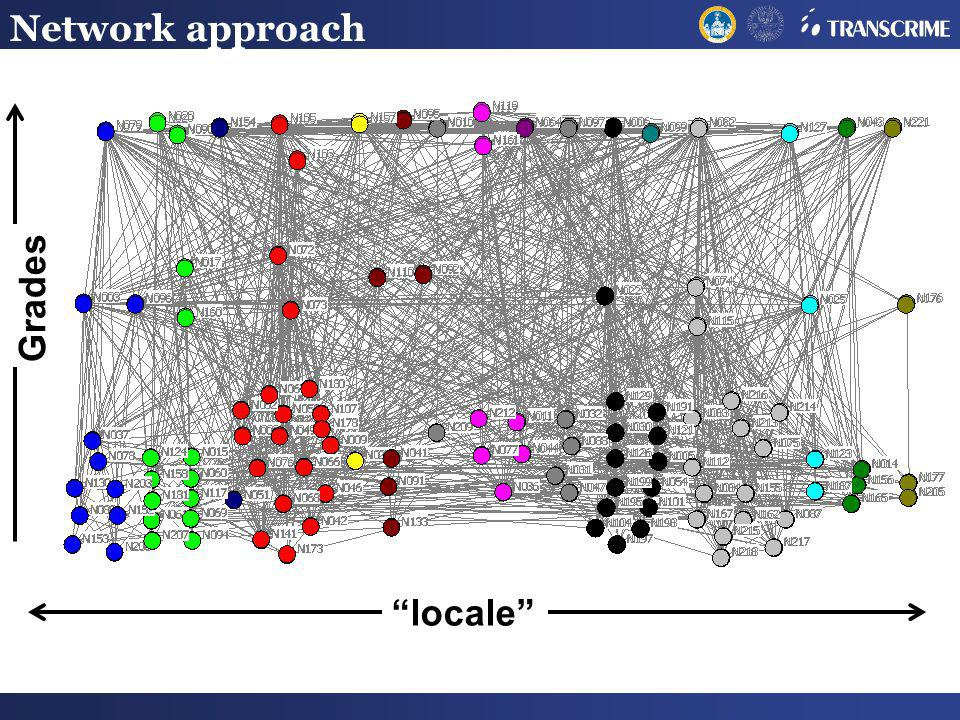 Network approach locale Grades