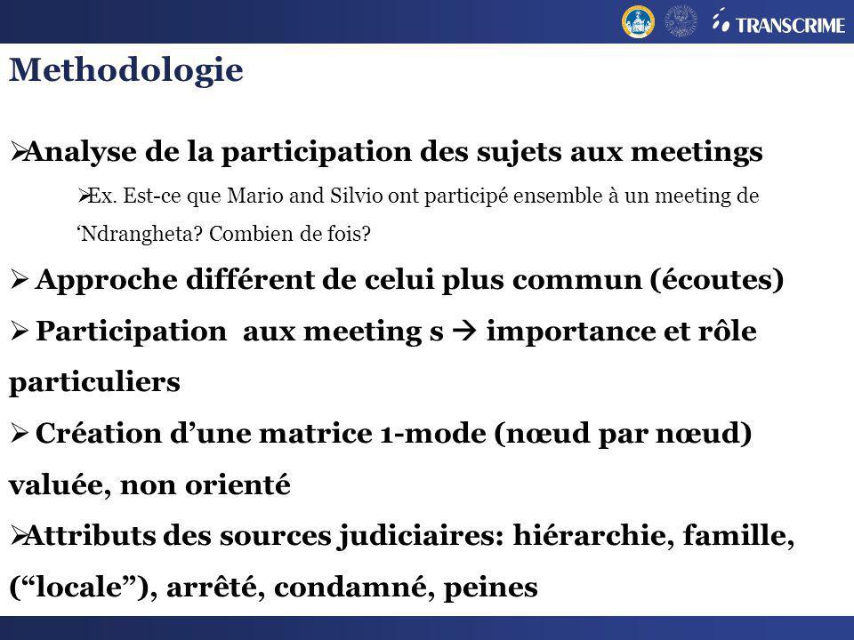 Methodologie Analyse de la participation des sujets aux meetings Ex. Est-ce que Mario and Silvio ont participé ensemble à un meeting de Ndrangheta? Co