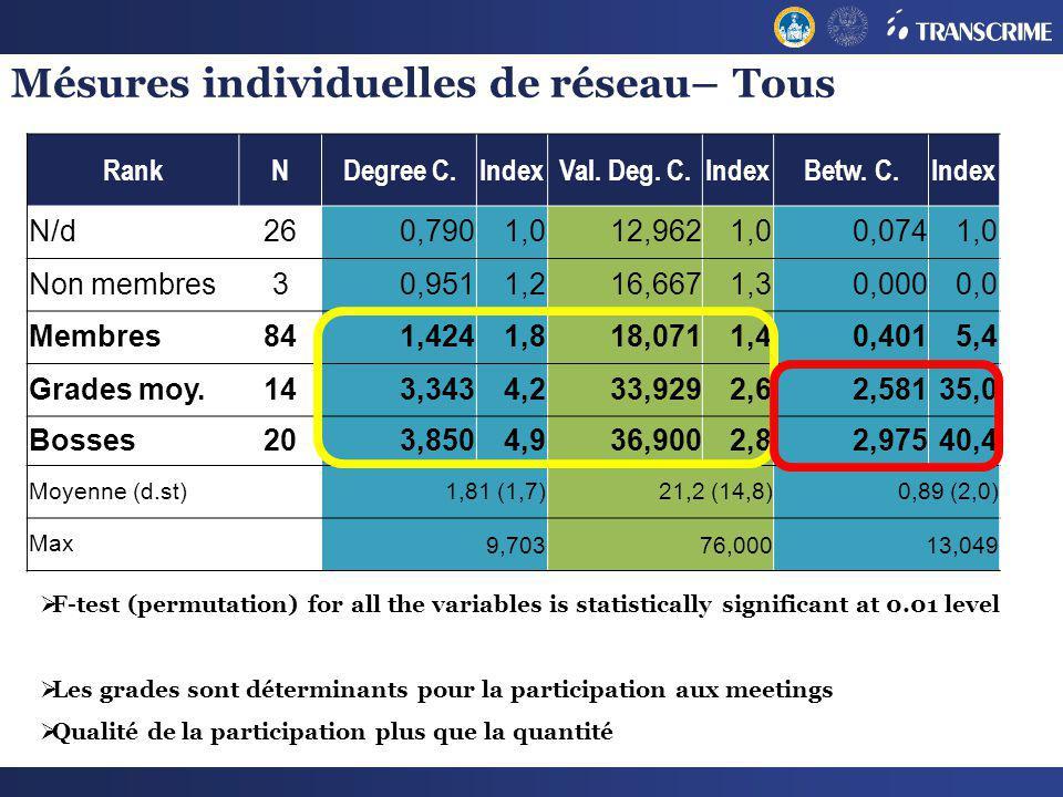 Mésures individuelles de réseau– Tous RankNDegree C.IndexVal. Deg. C.IndexBetw. C.Index N/d260,7901,012,9621,00,0741,0 Non membres30,9511,216,6671,30,