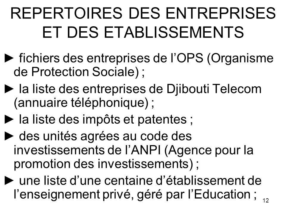12 REPERTOIRES DES ENTREPRISES ET DES ETABLISSEMENTS fichiers des entreprises de lOPS (Organisme de Protection Sociale) ; la liste des entreprises de Djibouti Telecom (annuaire téléphonique) ; la liste des impôts et patentes ; des unités agrées au code des investissements de lANPI (Agence pour la promotion des investissements) ; une liste dune centaine détablissement de lenseignement privé, géré par lEducation ;