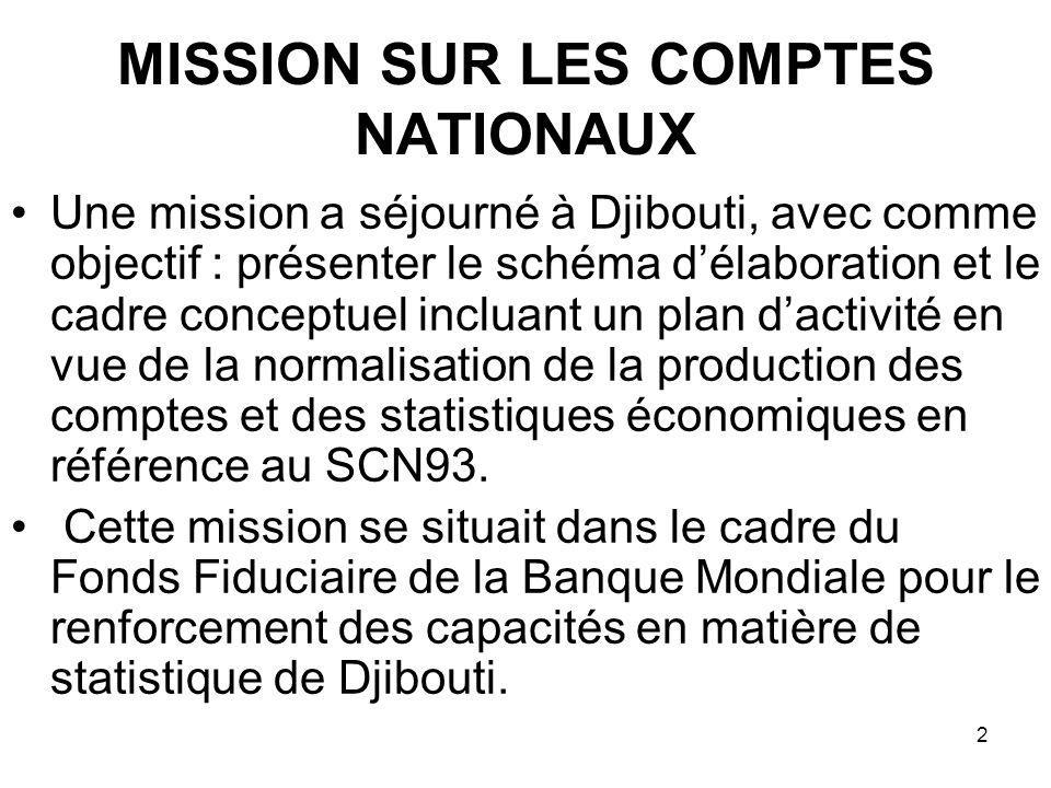 2 MISSION SUR LES COMPTES NATIONAUX Une mission a séjourné à Djibouti, avec comme objectif : présenter le schéma délaboration et le cadre conceptuel incluant un plan dactivité en vue de la normalisation de la production des comptes et des statistiques économiques en référence au SCN93.