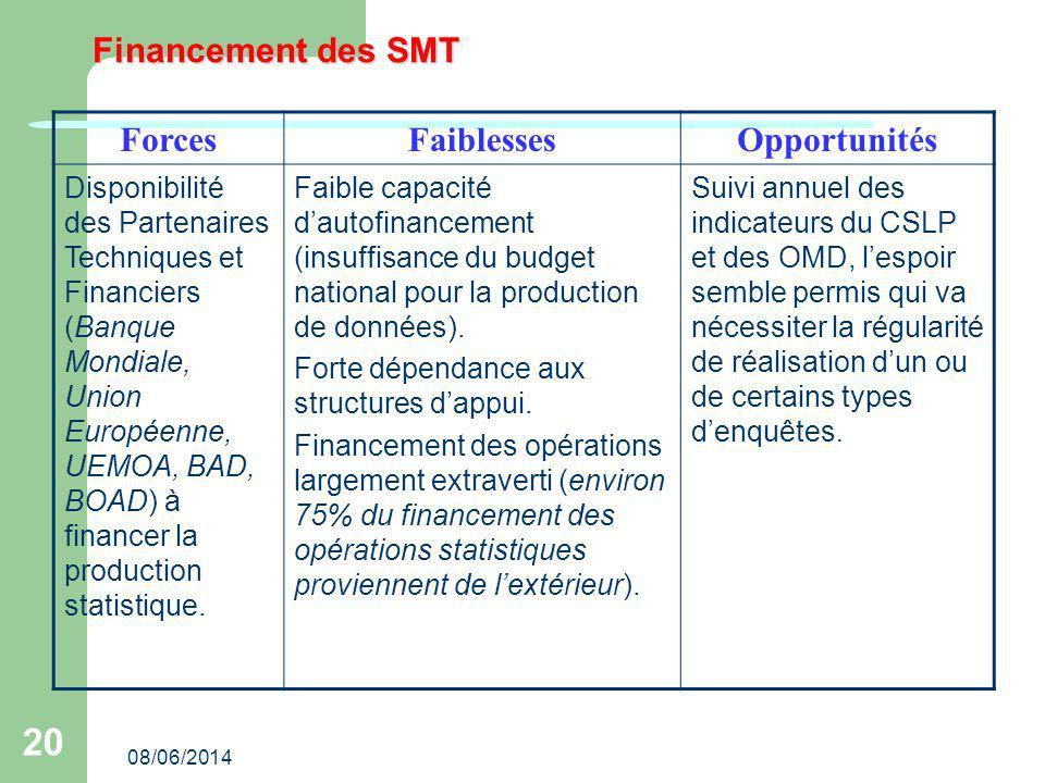 08/06/2014 20 Financement des SMT ForcesFaiblessesOpportunités Disponibilité des Partenaires Techniques et Financiers (Banque Mondiale, Union Européen