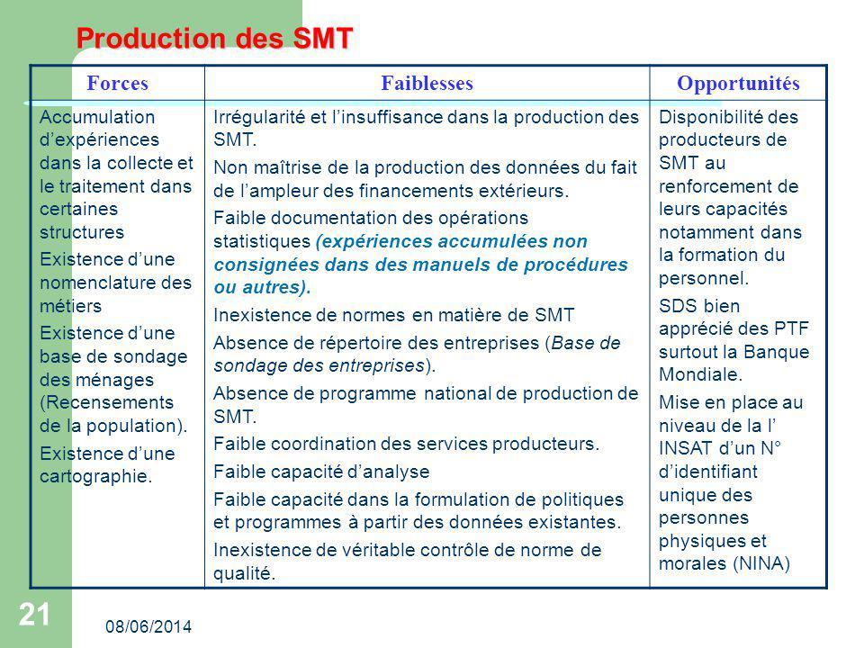 08/06/2014 21 Production des SMT ForcesFaiblessesOpportunités Accumulation dexpériences dans la collecte et le traitement dans certaines structures Ex