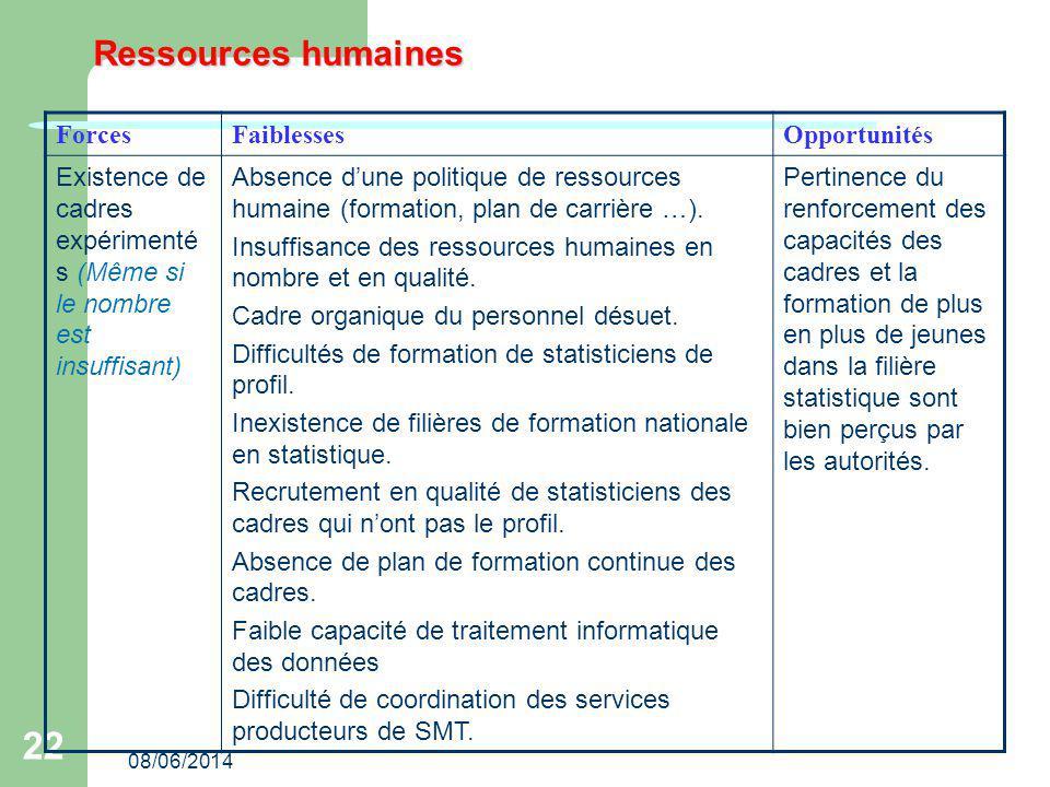 08/06/2014 22 Ressources humaines ForcesFaiblessesOpportunités Existence de cadres expérimenté s (Même si le nombre est insuffisant) Absence dune poli
