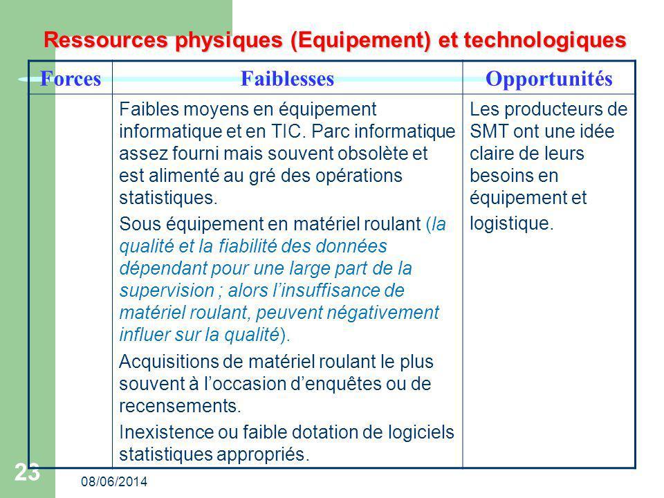 08/06/2014 23 Ressources physiques (Equipement) et technologiques ForcesFaiblessesOpportunités Faibles moyens en équipement informatique et en TIC.