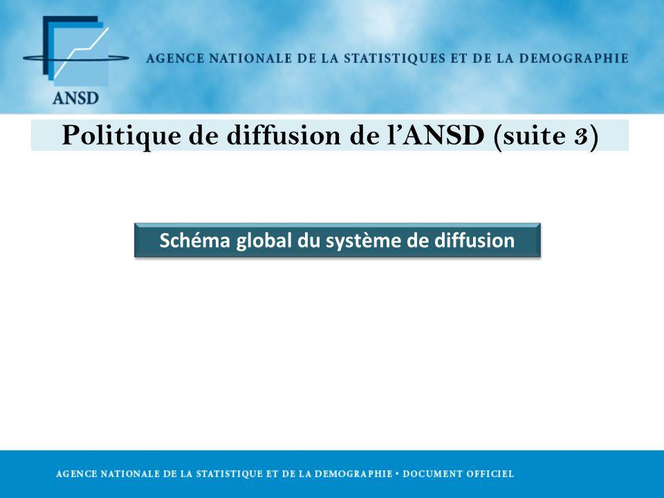 Schéma global du système de diffusion Politique de diffusion de lANSD (suite 3)