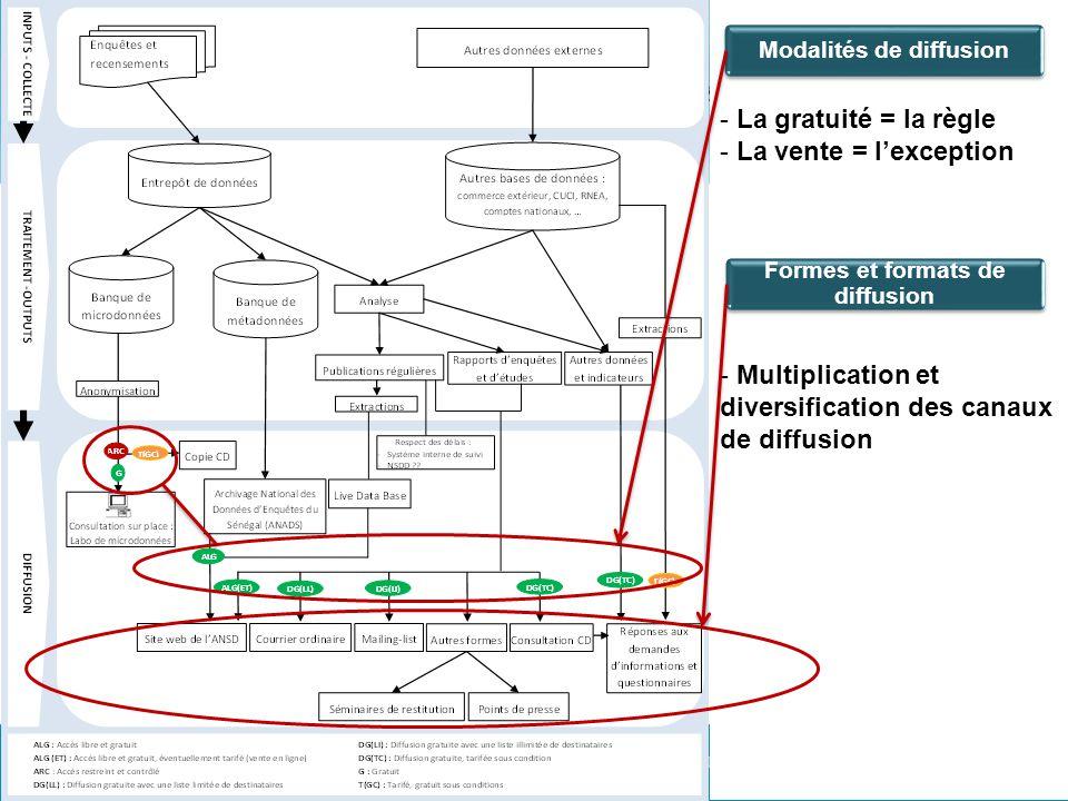 - La gratuité = la règle - La vente = lexception - Multiplication et diversification des canaux de diffusion Modalités de diffusion Formes et formats de diffusion