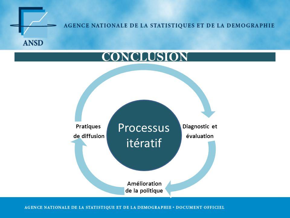 CONCLUSION Diagnostic et évaluation Amélioration de la politique Pratiques de diffusion Processus itératif