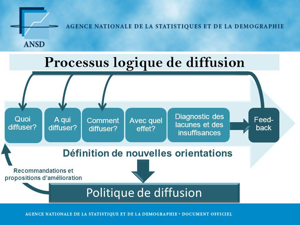 Processus logique de diffusion Quoi diffuser.A qui diffuser.