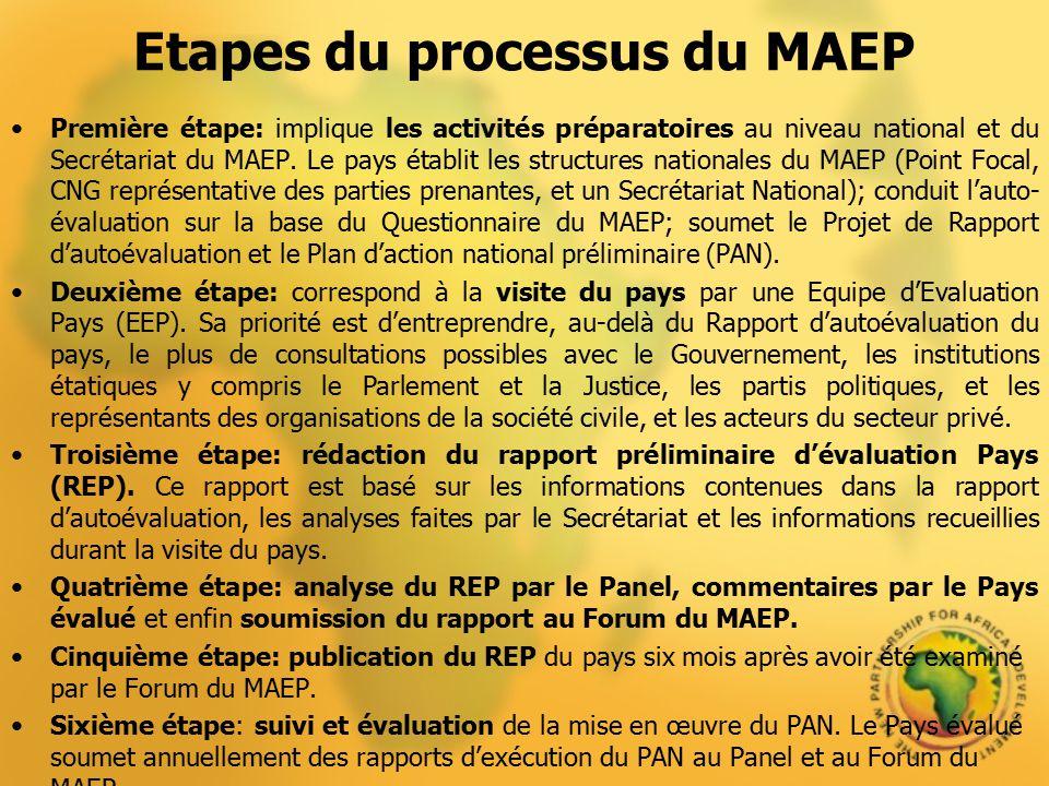 Etapes du processus du MAEP Première étape: implique les activités préparatoires au niveau national et du Secrétariat du MAEP. Le pays établit les str