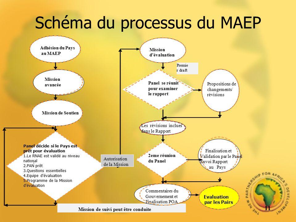 Schéma du processus du MAEP 11