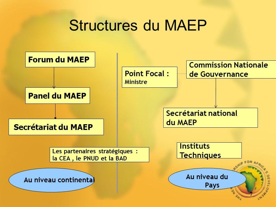 Structures du MAEP Au niveau du Pays 7 Forum du MAEP Panel du MAEP Secrétariat du MAEP Au niveau continental Commission Nationale de Gouvernance Point