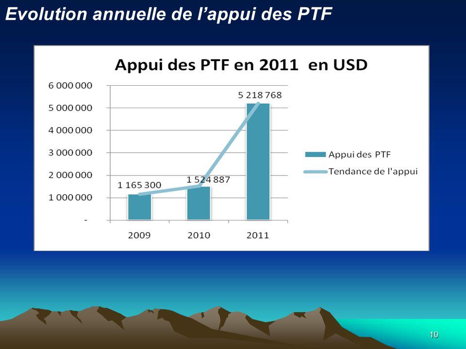 10 Evolution annuelle de lappui des PTF