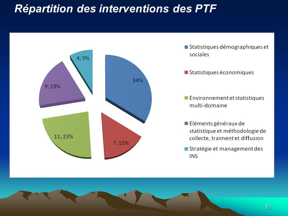 12 Répartition des interventions des PTF