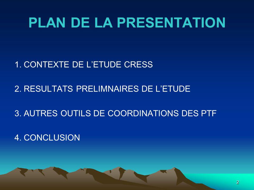 Contexte de létude CRESS REFORME DE SSN DEPUIS 2004 EN VUE SOLUTIONS AUX INSUFFISANCES DANS LES DOMAINES SUIVANTS : - COORDINATION STATISTIQUE - INADEQUATION ENTRE DEMANDE ET OFFRE DE STATISTIQUES - FINANCEMENT DE LA STATISTIQUE - RESSOURCES HUMAINES DU SSN 3