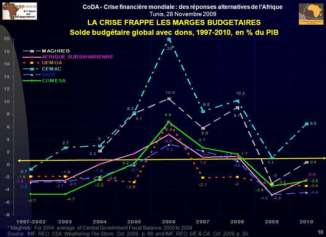 CoDA - Crise financière mondiale : des réponses alternatives de lAfrique Tunis, 28 Novembre 2009 10 LA CRISE FRAPPE LES MARGES BUDGETAIRES Solde budgé
