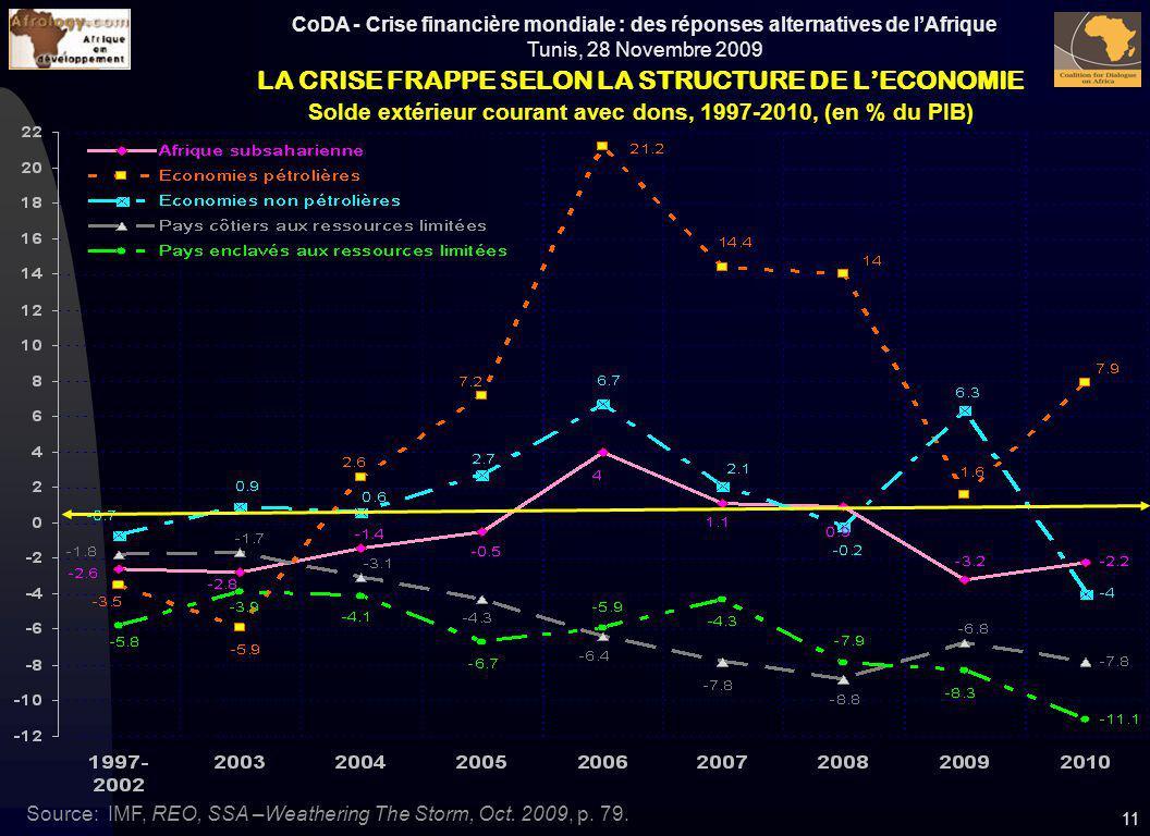 CoDA - Crise financière mondiale : des réponses alternatives de lAfrique Tunis, 28 Novembre 2009 11 LA CRISE FRAPPE SELON LA STRUCTURE DE LECONOMIE So