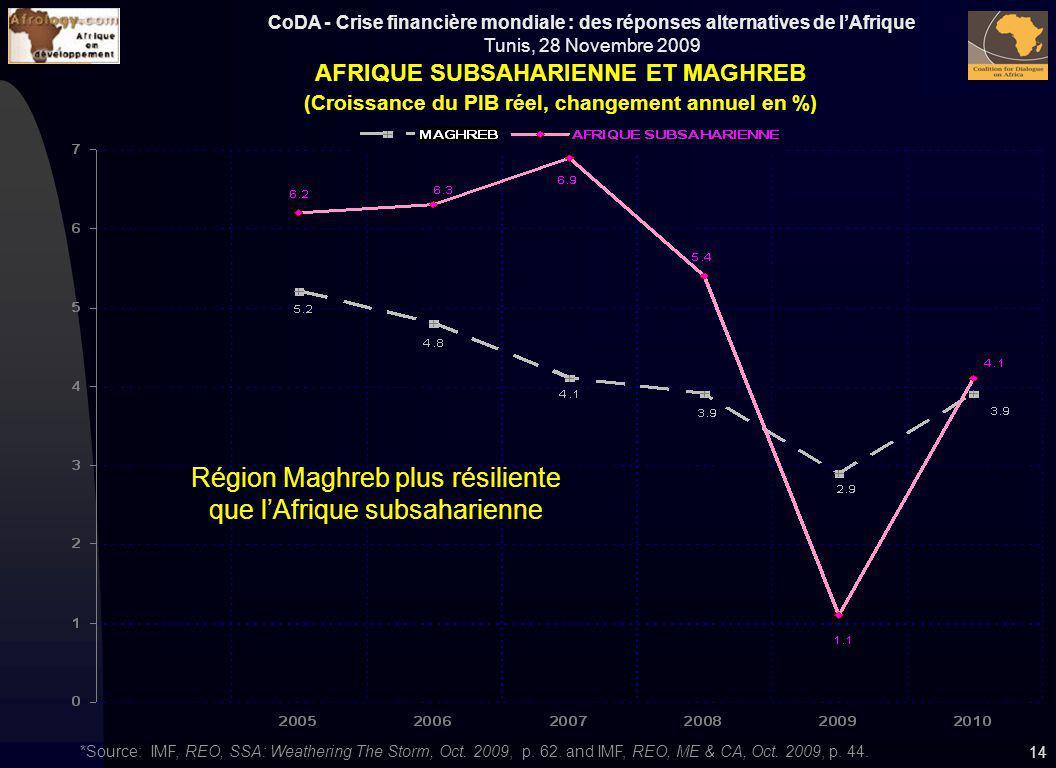 CoDA - Crise financière mondiale : des réponses alternatives de lAfrique Tunis, 28 Novembre 2009 14 AFRIQUE SUBSAHARIENNE ET MAGHREB (Croissance du PI