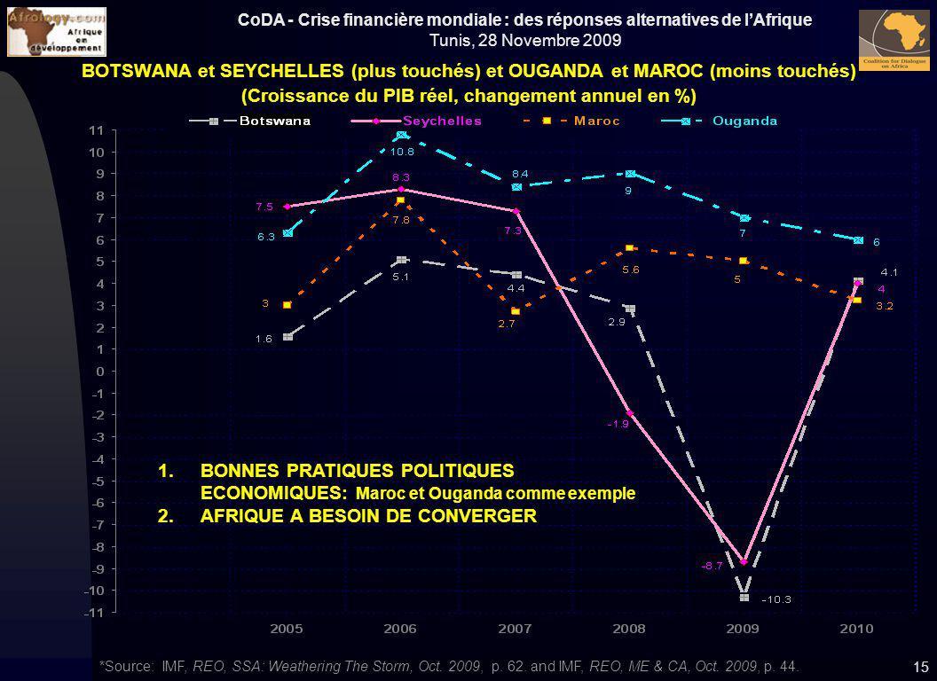 CoDA - Crise financière mondiale : des réponses alternatives de lAfrique Tunis, 28 Novembre 2009 15 BOTSWANA et SEYCHELLES (plus touchés) et OUGANDA e