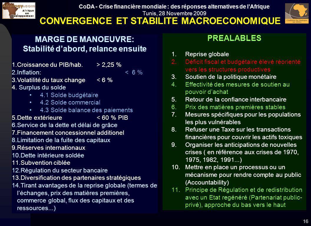 CoDA - Crise financière mondiale : des réponses alternatives de lAfrique Tunis, 28 Novembre 2009 16 MARGE DE MANOEUVRE: Stabilité dabord, relance ensu