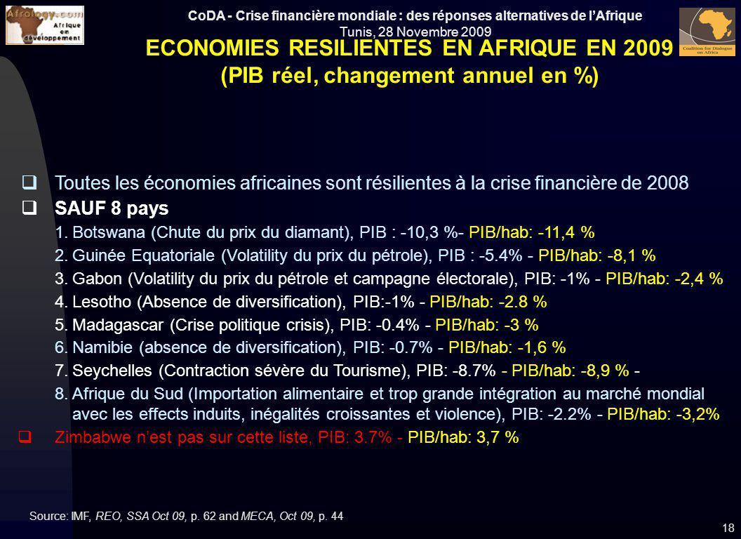 CoDA - Crise financière mondiale : des réponses alternatives de lAfrique Tunis, 28 Novembre 2009 18 Toutes les économies africaines sont résilientes à