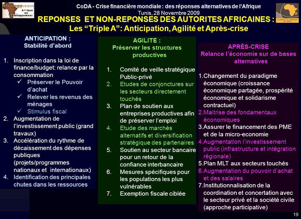 CoDA - Crise financière mondiale : des réponses alternatives de lAfrique Tunis, 28 Novembre 2009 19 APRÈS-CRISE Relance léconomie sur de bases alterna