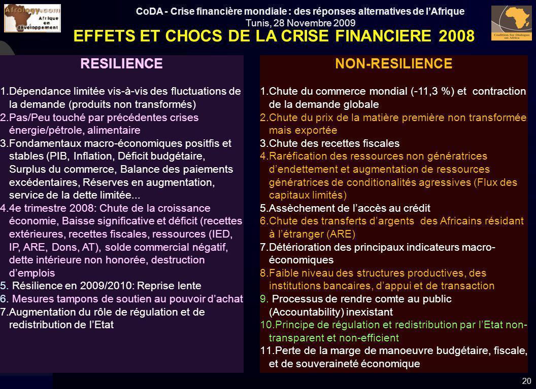 CoDA - Crise financière mondiale : des réponses alternatives de lAfrique Tunis, 28 Novembre 2009 20 RESILIENCE 1.Dépendance limitée vis-à-vis des fluc