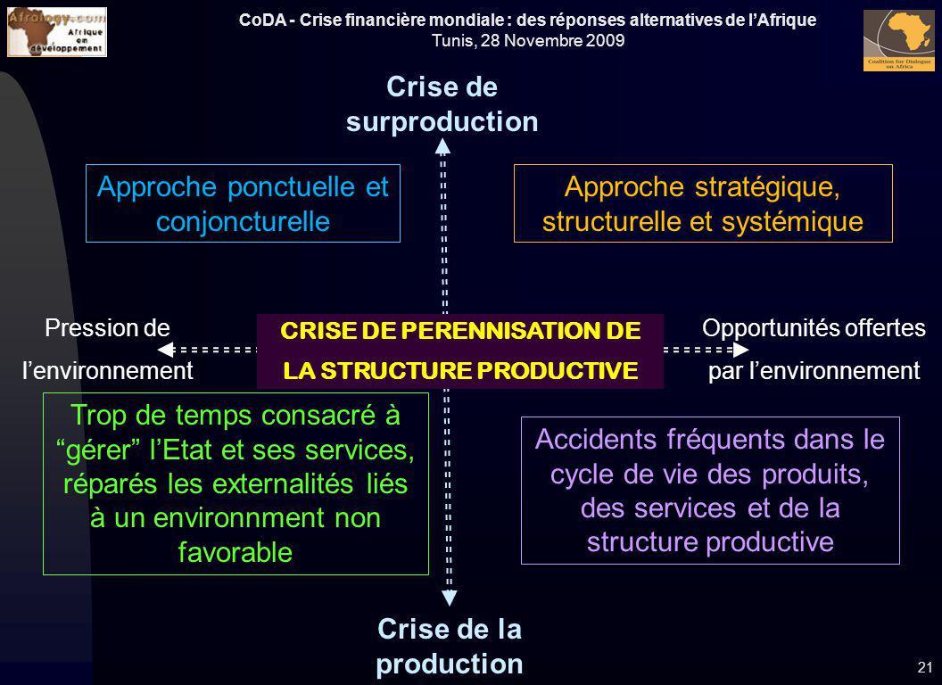 CoDA - Crise financière mondiale : des réponses alternatives de lAfrique Tunis, 28 Novembre 2009 21 CRISE DE PERENNISATION DE LA STRUCTURE PRODUCTIVE