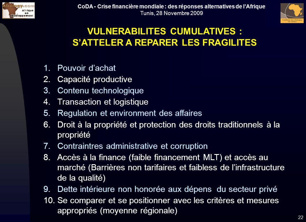 CoDA - Crise financière mondiale : des réponses alternatives de lAfrique Tunis, 28 Novembre 2009 22 VULNERABILITES CUMULATIVES : SATTELER A REPARER LE