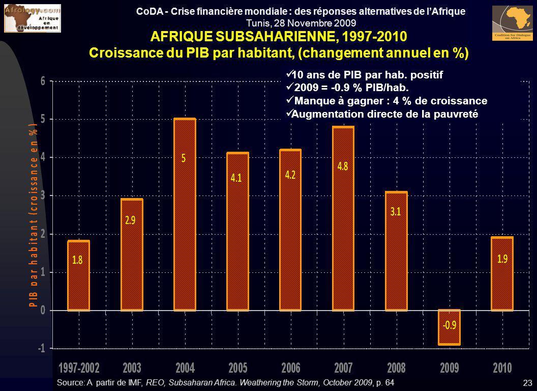 CoDA - Crise financière mondiale : des réponses alternatives de lAfrique Tunis, 28 Novembre 2009 AFRIQUE SUBSAHARIENNE, 1997-2010 Croissance du PIB pa