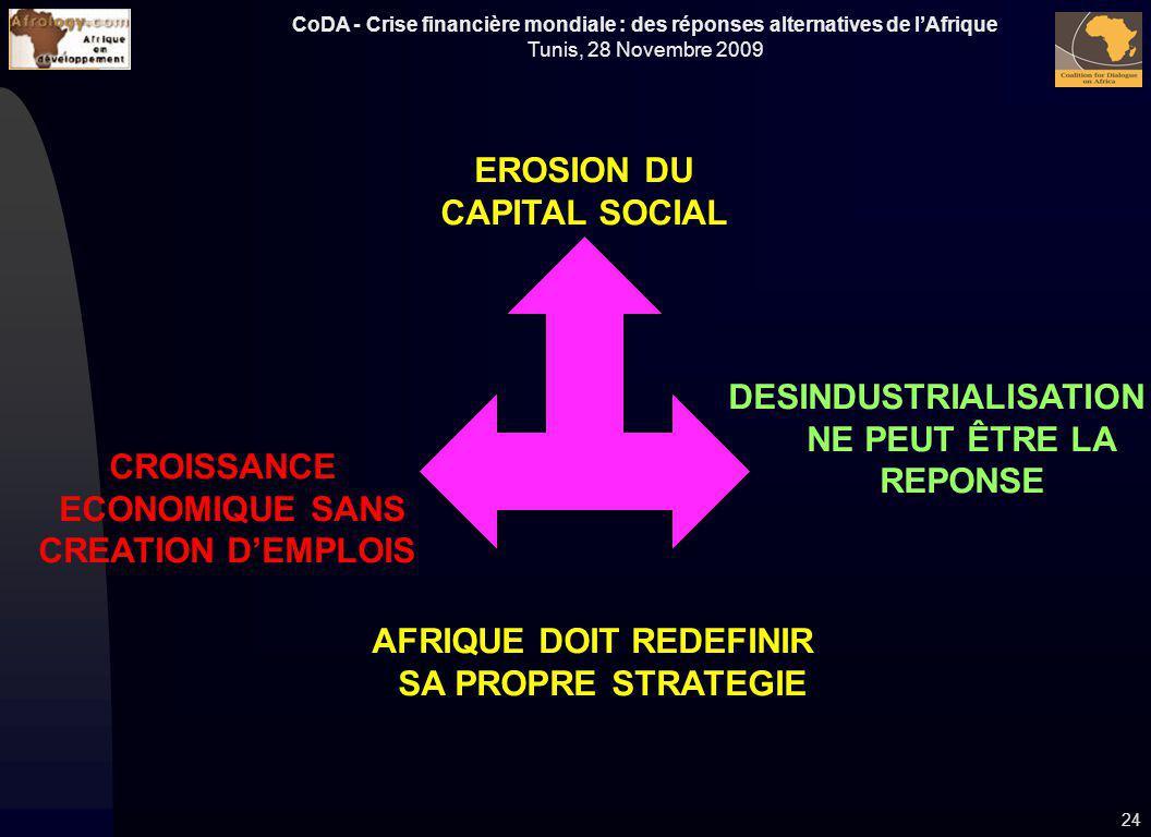 CoDA - Crise financière mondiale : des réponses alternatives de lAfrique Tunis, 28 Novembre 2009 DESINDUSTRIALISATION NE PEUT ÊTRE LA REPONSE 24 EROSI