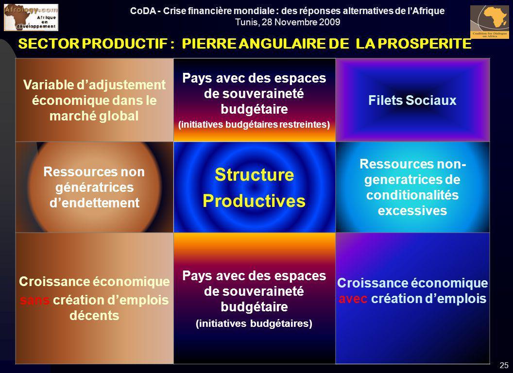 CoDA - Crise financière mondiale : des réponses alternatives de lAfrique Tunis, 28 Novembre 2009 Variable dadjustement économique dans le marché globa