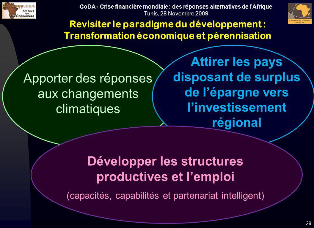 CoDA - Crise financière mondiale : des réponses alternatives de lAfrique Tunis, 28 Novembre 2009 Apporter des réponses aux changements climatiques Att