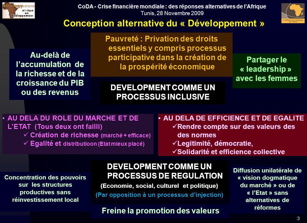CoDA - Crise financière mondiale : des réponses alternatives de lAfrique Tunis, 28 Novembre 2009 Conception alternative du « Développement » Au-delà d