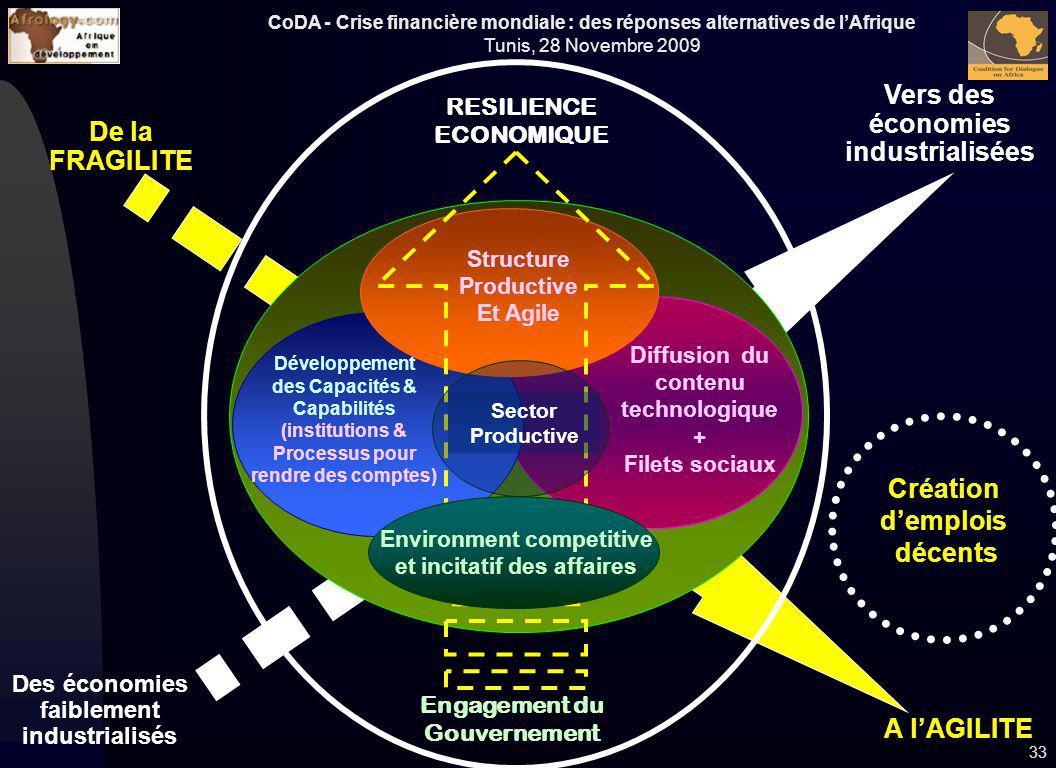 CoDA - Crise financière mondiale : des réponses alternatives de lAfrique Tunis, 28 Novembre 2009 De la FRAGILITE A lAGILITE 33 Des économies faiblemen