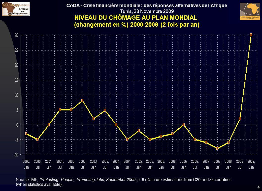 CoDA - Crise financière mondiale : des réponses alternatives de lAfrique Tunis, 28 Novembre 2009 NIVEAU DU CHÔMAGE AU PLAN MONDIAL (changement en %) 2