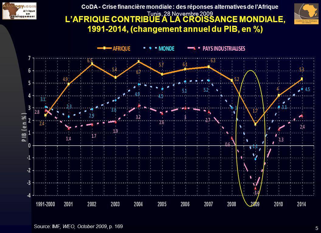 CoDA - Crise financière mondiale : des réponses alternatives de lAfrique Tunis, 28 Novembre 2009 LAFRIQUE CONTRIBUE A LA CROISSANCE MONDIALE, 1991-201