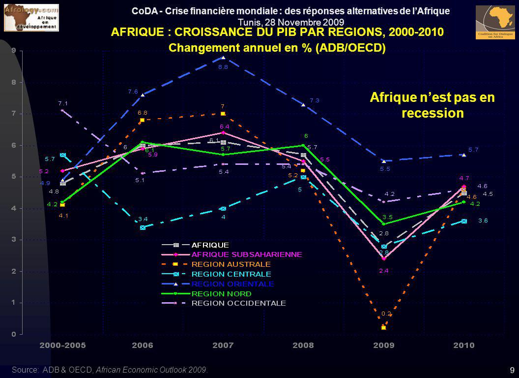 CoDA - Crise financière mondiale : des réponses alternatives de lAfrique Tunis, 28 Novembre 2009 10 LA CRISE FRAPPE LES MARGES BUDGETAIRES Solde budgétaire global avec dons, 1997-2010, en % du PIB * Maghreb: For 2004: average of Central Government Fiscal Balance: 2000 to 2004 Source: IMF, REO, SSA: Weathering The Storm, Oct.