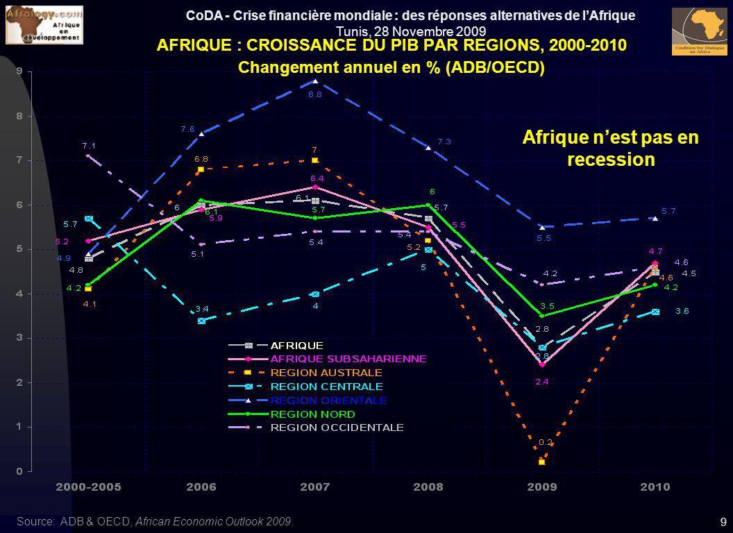 CoDA - Crise financière mondiale : des réponses alternatives de lAfrique Tunis, 28 Novembre 2009 9 AFRIQUE : CROISSANCE DU PIB PAR REGIONS, 2000-2010